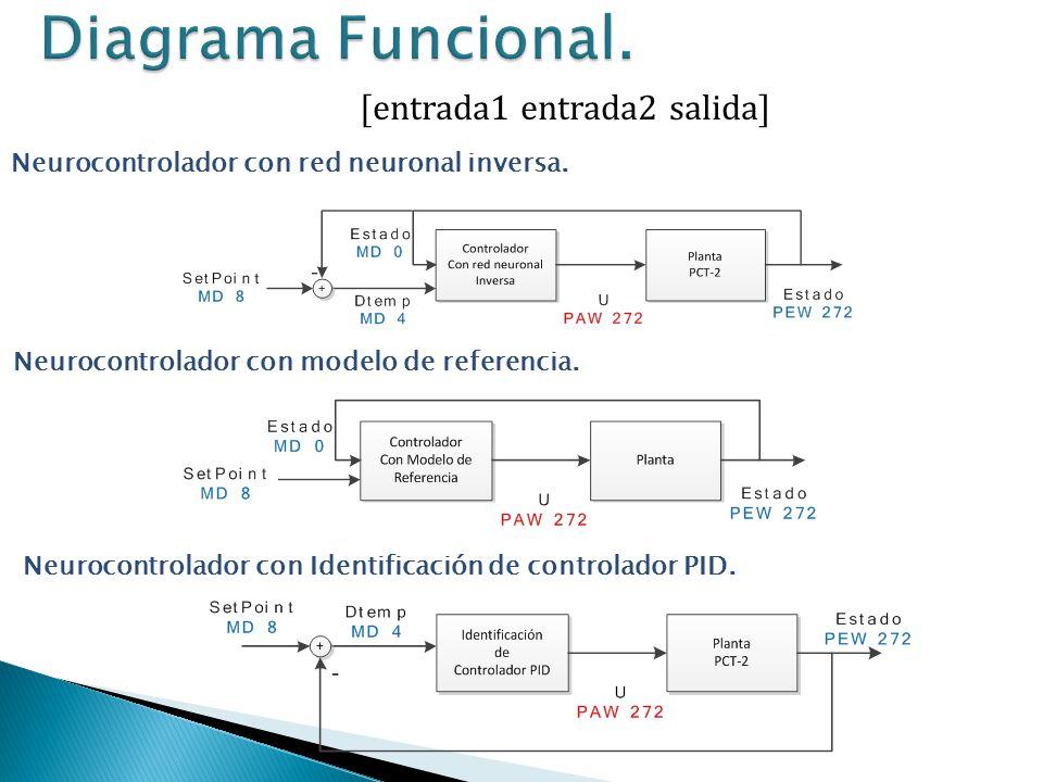 Diagrama Funcional. [entrada1 entrada2 salida]